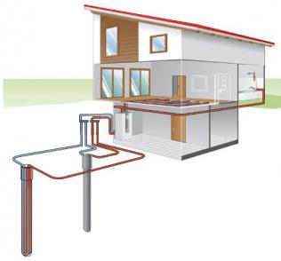 Геотермальное отопление - вертикальный контур