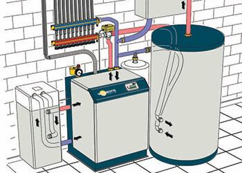 Отопление при помощи тепловых насосов: воздух-воздух, воздух-вода, вода-вода, грунт-вода.